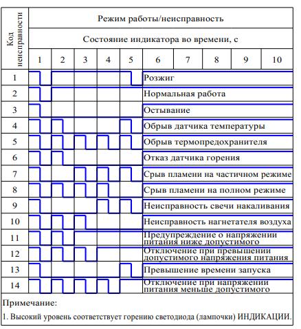 Таблица диагностики ШААЗ О2